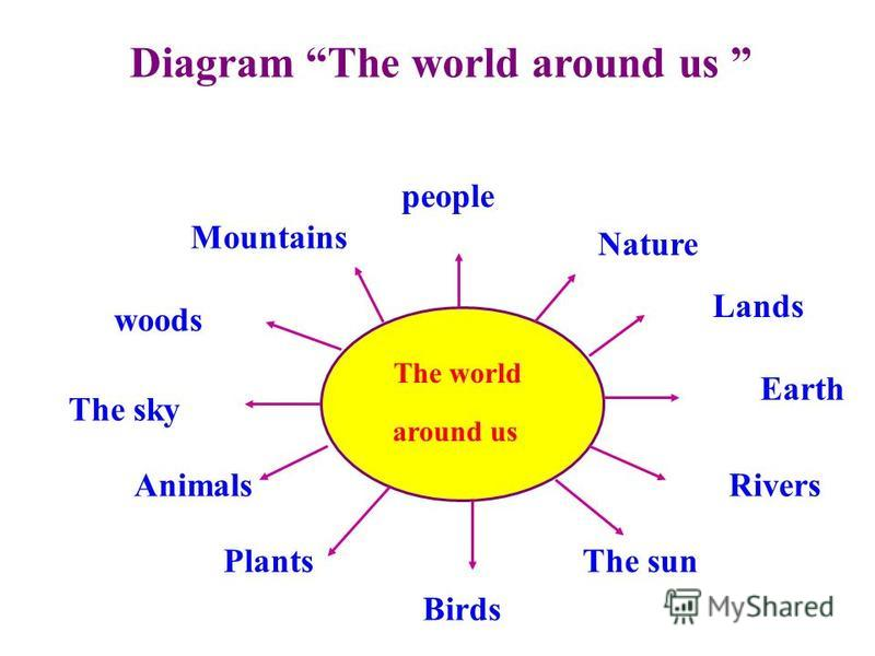 Diagram The world around us The world around us people Nature Lands Rivers The sun Birds Plants Animals The sky woods Mountains Earth