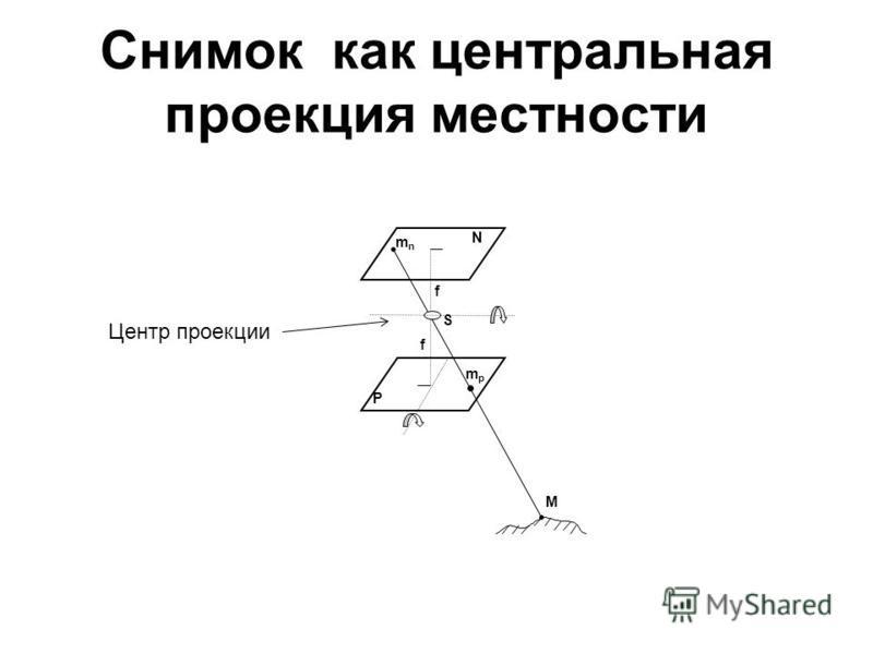 Снимок как центральная проекция местности M S P N f f mpmp mnmn Центр проекции