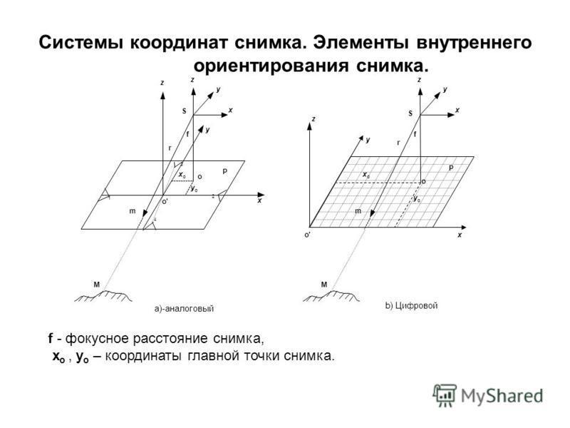 Системы координат снимка. Элементы внутреннего ориентирования снимка. z M z z a)-аналоговый b) Цифровой M S y x f o o' yoyo z Р S y x f o xoxo yoyo 1 2 3 4 Р xoxo x x y y r r mm f - фокусное расстояние снимка, х о, у о – координаты главной точки сним