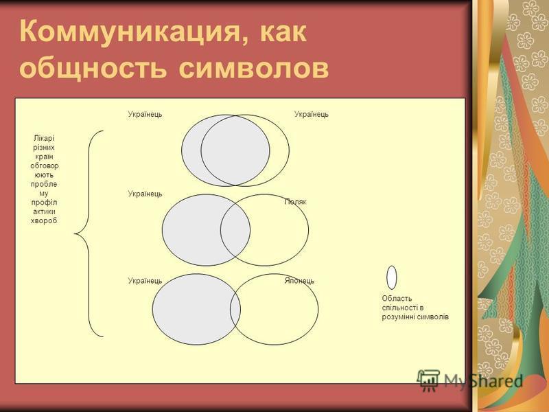 Коммуникация, как общность символов Українець Поляк Українець Японець Лікарі різних країн обговор юють проблему профіл тактики хвороб Область спільності в розумінні символів