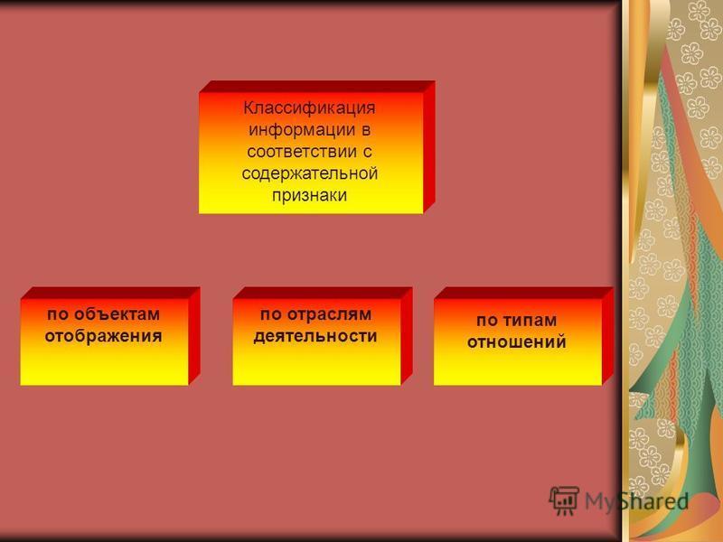 Классификация информации в соответствии с содержательной признаки по объектам отображения по отраслям деятельности по типам отношений