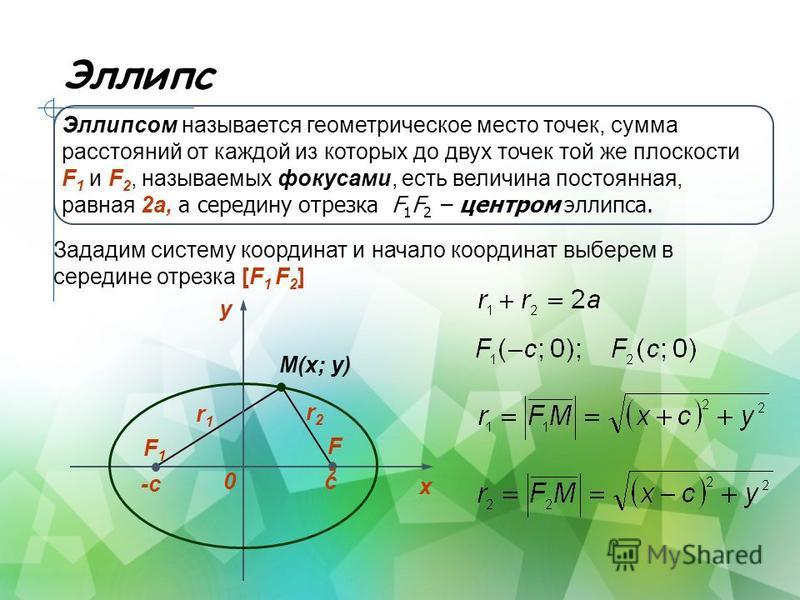 Эллипс Эллипсом называется геометрическое место точек, сумма расстояний от каждой из которых до двух точек той же плоскости F 1 и F 2, называемых фокусами, есть величина постоянная, равная 2 а, а середину отрезка F 1 F 2 – центром эллипса. y 0 х F1F1