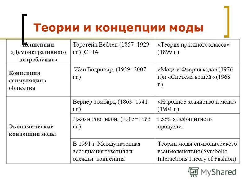 Теории и концепции моды Концепция «Демонстративного потребление» Торстейн Веблен (1857–1929 гг.),США «Теория праздного класса» (1899 г.) Концепция «симуляции» общества Жан Бодрийар, (19292007 гг.) «Мода и Феерия кода» (1976 г.)и «Система вещей» (1968