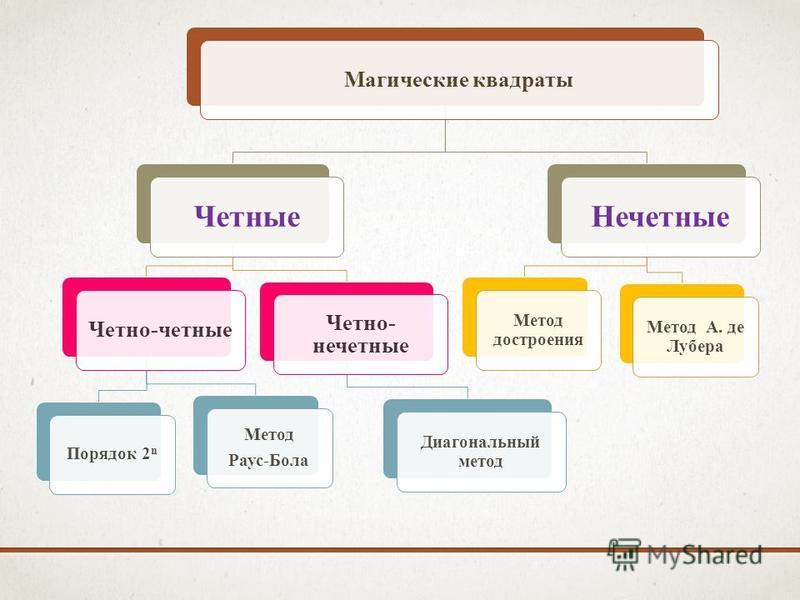 Магические квадраты Четные Четно-четные Порядок 2 n Метод Раус-Бола Четно- нечетные Диагональный метод Нечетные Метод построения Метод А. де Лубера