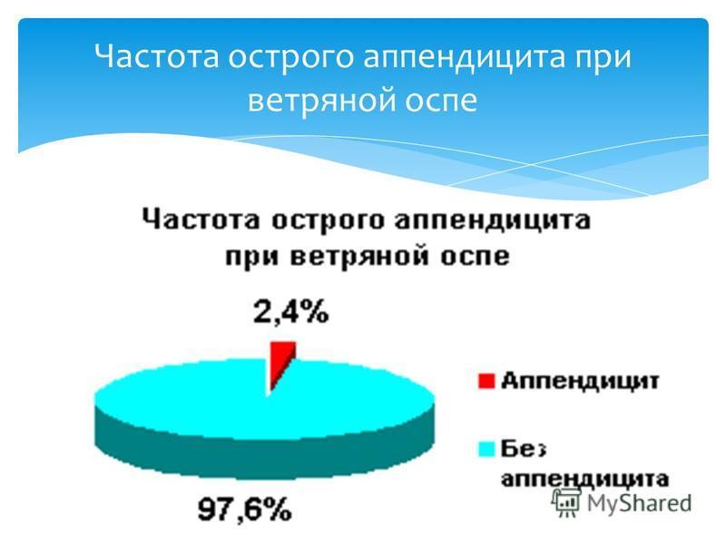 Частота острого аппендицита при ветряной оспе