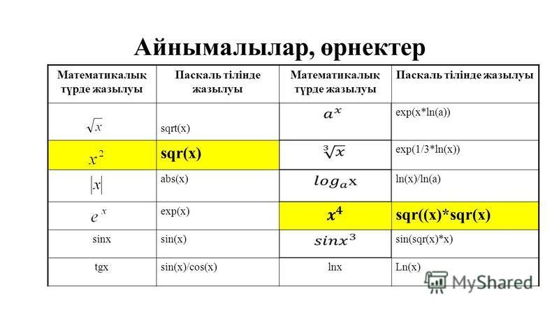 Айнымалылар, өрнектер Математикалық түрде жазылуы Паскаль тілінде жазылуы Математикалық түрде жазылуы Паскаль тілінде жазылуы sqrt(x) exp(x*ln(a)) sqr(x) exp(1/3*ln(x)) abs(x)ln(x)/ln(a) exp(x) sqr((x)*sqr(x) sinxsin(x)sin(sqr(x)*x) tgxsin(x)/cos(x)l