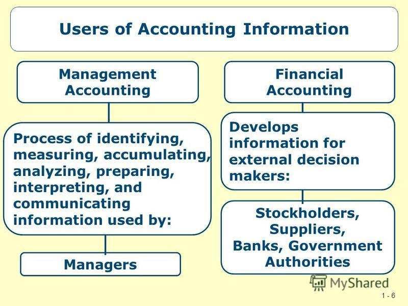 1 - 6 Users of Accounting Information Management Accounting Process of identifying, measuring, accumulating, analyzing, preparing, interpreting, and communicating information used by: Financial Accounting Develops information for external decision ma