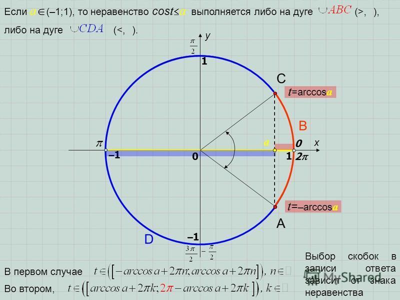 x y 0 1 1 –1–1 –1–1 2 Если a (–1;1), то неравенство cos t a выполняется либо на дуге (>, ), A D B C либо на дуге (<, ). В первом случае Во втором, Выбор скобок в записи ответа зависит от знака неравенства 0 t =arccos a t = –arccos a a