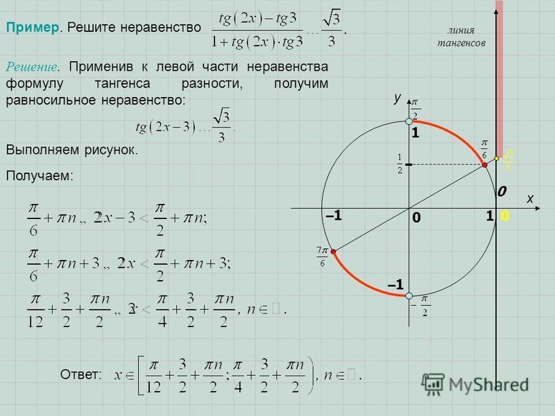 Пример. Решите неравенство x y 1 0 1 –1–10 линия тангенсов –1–1 0 Решение. Применив к левой части неравенства формулу тангенса разности, получим равносильное неравенство: Выполняем рисунок. Получаем: Ответ: