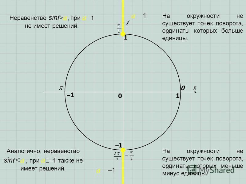 x y 0 1 0 1 –1–1 –1–1 a 1 a –1 Аналогично, неравенство sin t<a, при a –1 также не имеет решений. Неравенство sin t > a, при a 1 не имеет решений. На окружности не существует точек поворота, ординаты которых больше единицы. На окружности не существует