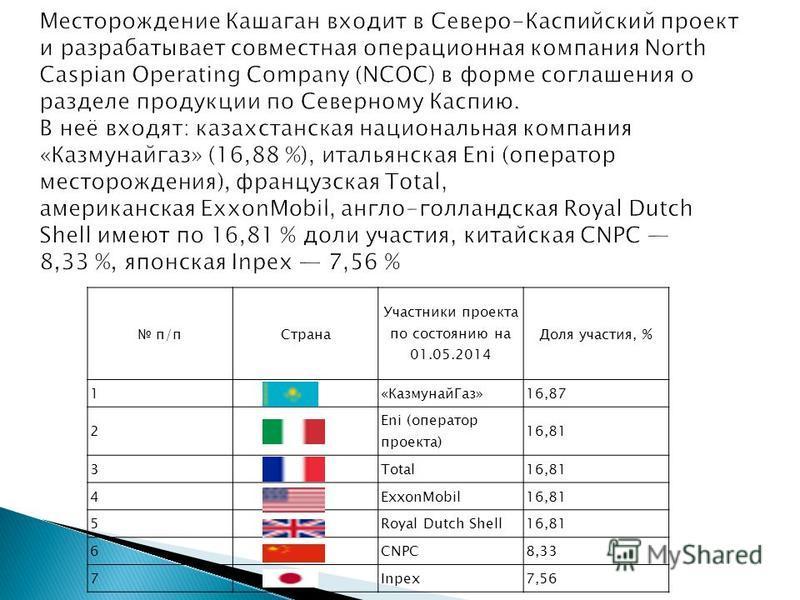 п/п Страна Участники проекта по состоянию на 01.05.2014 Доля участия, % 1«Казмунай Газ»16,87 2 Eni (оператор проекта) 16,81 3Total16,81 4ExxonMobil16,81 5Royal Dutch Shell16,81 6CNPC8,33 7Inpex7,56