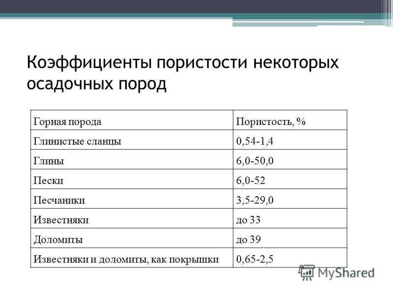 Коэффициенты пористости некоторых осадочных пород Горная порода Пористость, % Глинистые сланцы 0,54-1,4 Глины 6,0-50,0 Пески 6,0-52 Песчаники 3,5-29,0 Известнякидо 33 Доломитыдо 39 Известняки и доломиты, как покрышки 0,65-2,5