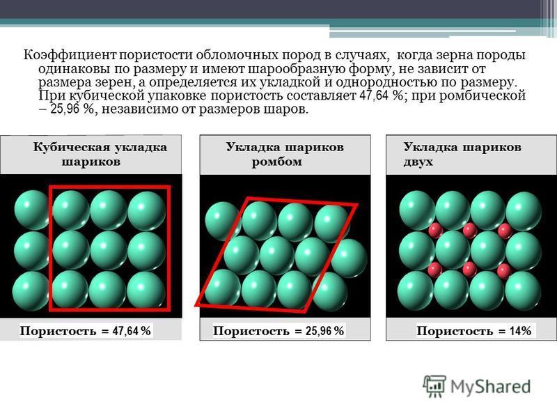 Коэффициент пористости обломочных пород в случаях, когда зерна породы одинаковы по размеру и имеют шарообразную форму, не зависит от размера зерен, а определяется их укладкой и однородностью по размеру. При кубической упаковке пористость составляет 4