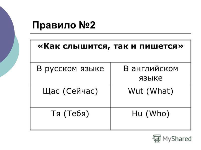 Правило 2 «Как слышится, так и пишется» В русском языкеВ английском языке Щас (Сейчас)Wut (What) Тя (Тебя)Hu (Who)