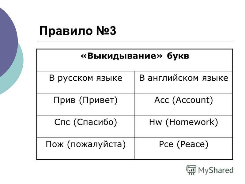 Правило 3 «Выкидывание» букв В русском языкеВ английском языке Прив (Привет)Acc (Account) Спс (Спасибо)Hw (Homework) Пож (пожалуйста)Pce (Peace)