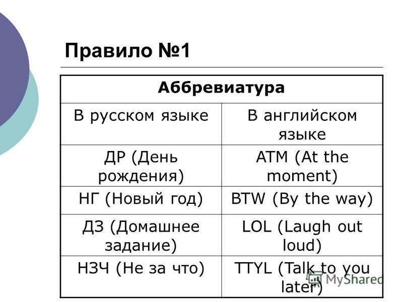 Правило 1 Аббревиатура В русском языкеВ английском языке ДР (День рождения) ATM (At the moment) НГ (Новый год)BTW (By the way) ДЗ (Домашнее задание) LOL (Laugh out loud) НЗЧ (Не за что)TTYL (Talk to you later)