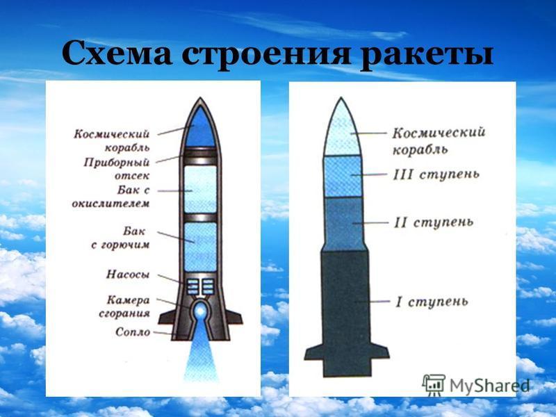 Схема строения ракеты
