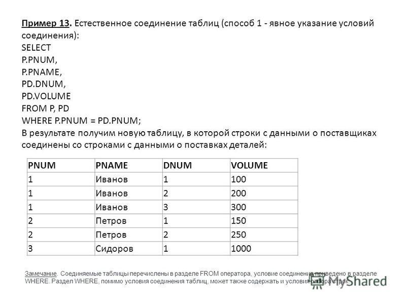 Пример 13. Естественное соединение таблиц (способ 1 - явное указание условий соединения): SELECT P.PNUM, P.PNAME, PD.DNUM, PD.VOLUME FROM P, PD WHERE P.PNUM = PD.PNUM; В результате получим новую таблицу, в которой строки с данными о поставщиках соеди