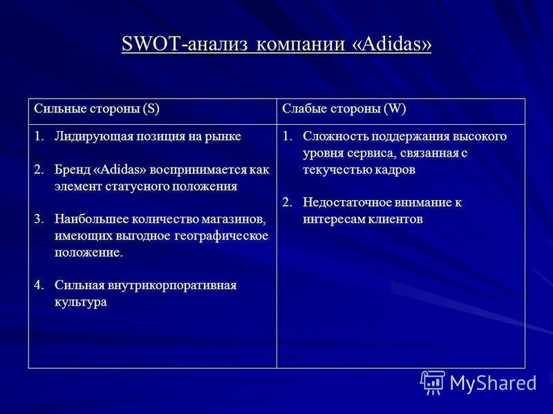 SWOT-анализ компании «Adidas» Сильные стороны (S)Слабые стороны (W) 1. Лидирующая позиция на рынке 2. Бренд «Adidas» воспринимается как элемент статусного положения 3. Наибольшее количество магазинов, имеющих выгодное географическое положение. 4. Сил