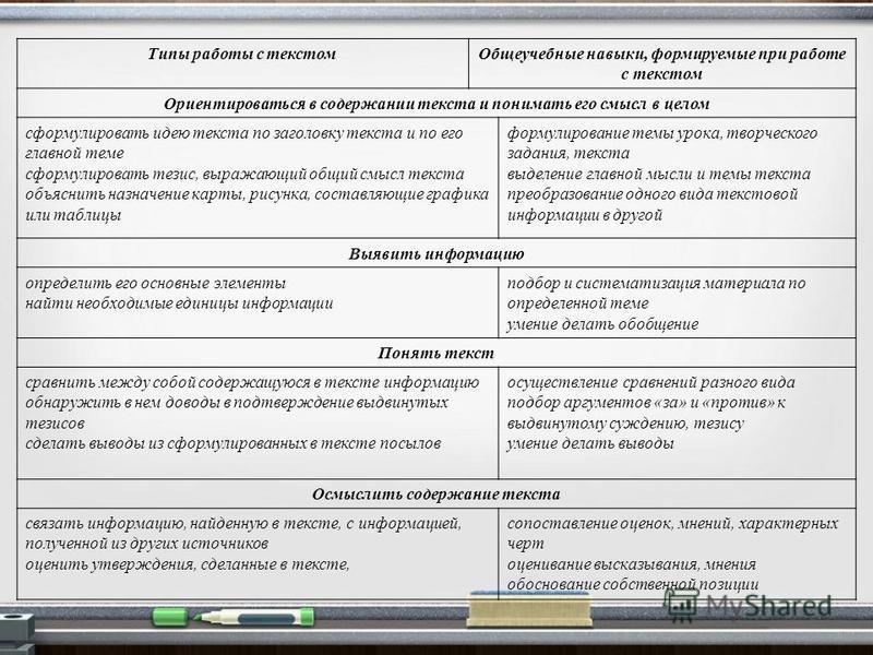 Типы работы с текстом Общеучебные навыки, формируемые при работе с текстом Ориентироваться в содержании текста и понимать его смысл в целом сформулировать идею текста по заголовку текста и по его главной теме сформулировать тезис, выражающий общий см