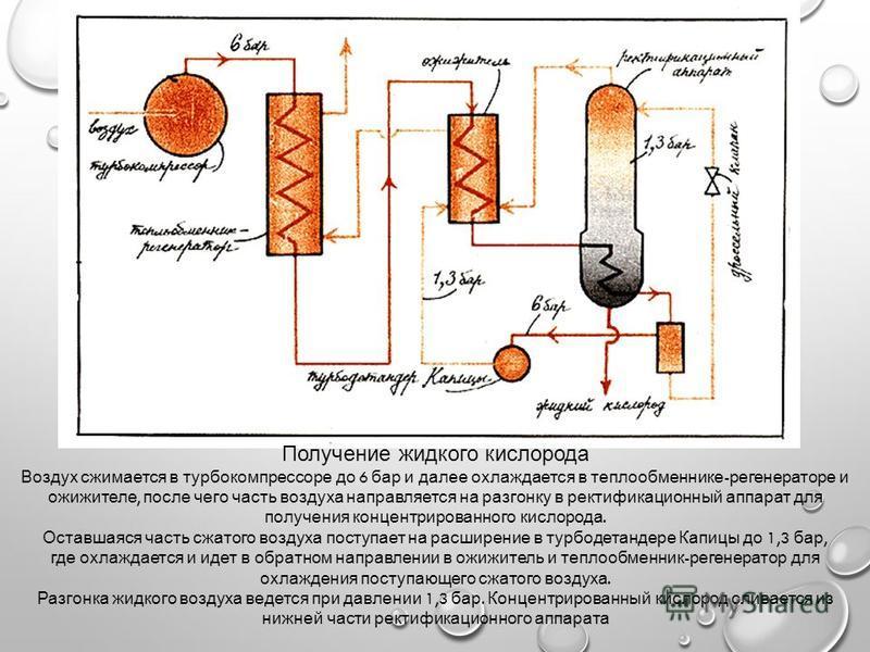 Получение жидкого кислорода Воздух сжимается в турбокомпрессоре до 6 бар и далее охлаждается в теплообменнике - регенераторе и ожижителе, после чего часть воздуха направляется на разгонку в ректификационный аппарат для получения концентрированного ки