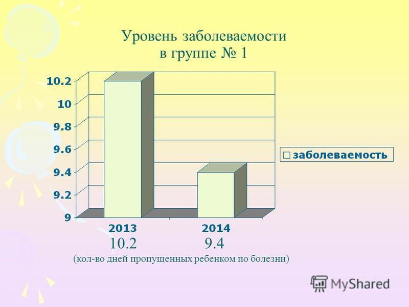 Уровень заболеваемости в группе 1 10.2 9.4 (кол-во дней пропущенных ребенком по болезни)