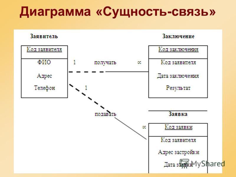 Семантика баз данных