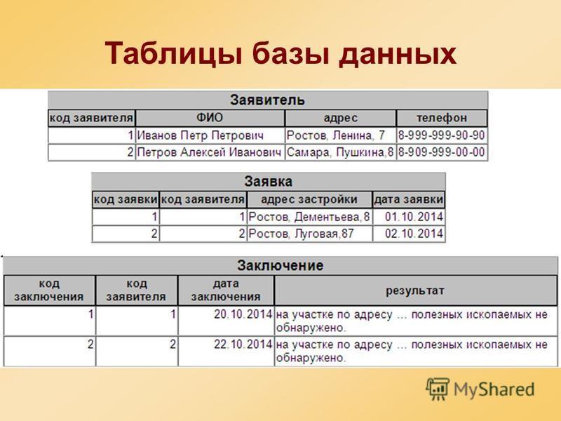 Таблицы базы данных