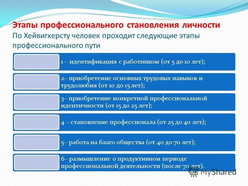 1 – идентификация с работником (от 5 до 10 лет); 2– приобретение основных трудовых навыков и трудолюбия (от 10 до 15 лет); 3– приобретение конкретной профессиональной идентичности (от 15 до 25 лет); 4 – становление профессионала (от 25 до 40 лет); 5–