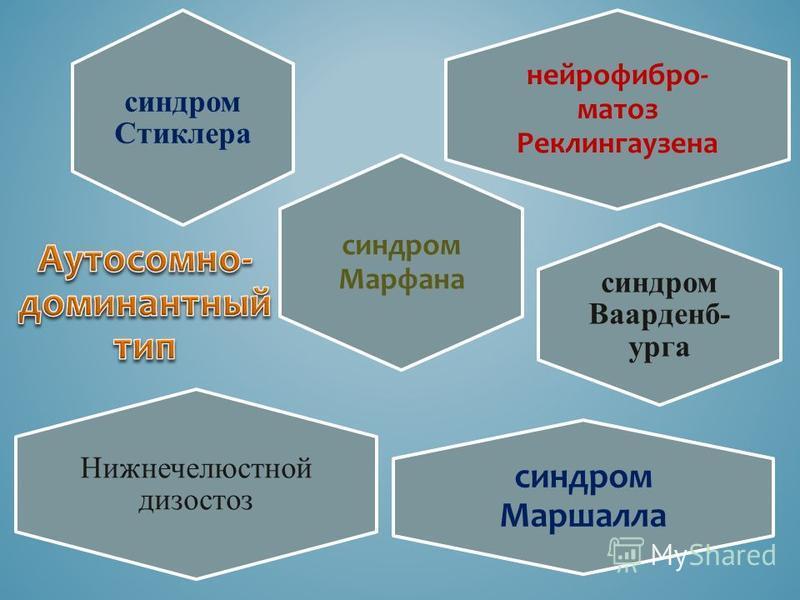 синдром Ваарденб- урга синдром Стиклера синдром Марфана нейрофиброматоз Реклингаузена синдром Маршалла Нижнечелюстной дизостоз