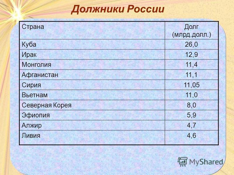Должники России Страна Долг (млрд.долл.) Куба 26,0 Ирак 12,9 Монголия 11,4 Афганистан 11,1 Сирия 11,05 Вьетнам 11,0 Северная Корея 8,0 Эфиопия 5,9 Алжир 4,7 Ливия 4,6