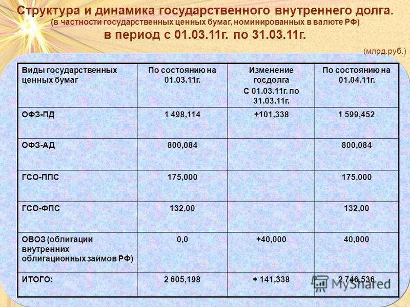 Структура и динамика государственного внутреннего долга. (в частности государственных ценных бумаг, номинированных в валюте РФ) в период с 01.03.11 г. по 31.03.11 г. (млрд.руб.) Виды государственных ценных бумаг По состоянию на 01.03.11 г. Изменение
