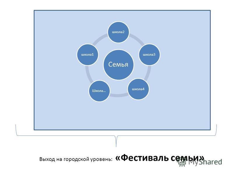 Семья школа 2 школа 3 школа 4Школа…школа 1 Выход на городской уровень: «Фестиваль семьи»