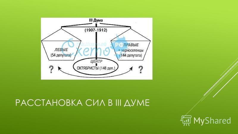 РАССТАНОВКА СИЛ В III ДУМЕ