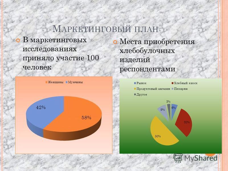 М АРКЕТИНГОВЫЙ ПЛАН В маркетинговых исследованиях приняло участие 100 человек Места приобретения хлебобулочных изделий респондентами