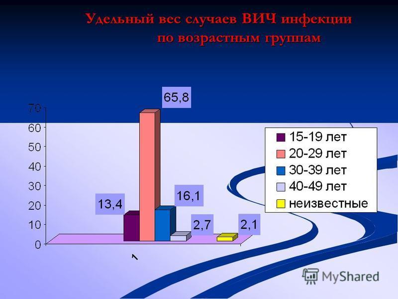 Удельный вес случаев ВИЧ инфекции по возрастным группам