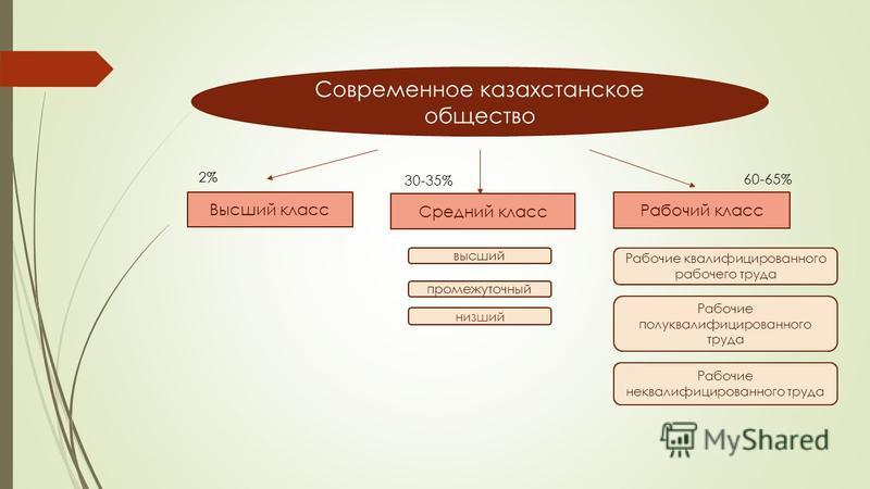 Современное казахстанское общество Высший класс Средний класс Рабочий класс высший промежуточный низший Рабочие квалифицированного рабочего труда Рабочие полуквалифицированного труда Рабочие неквалифицированного труда 2% 30-35% 60-65%