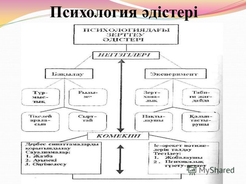 Психология әдістері