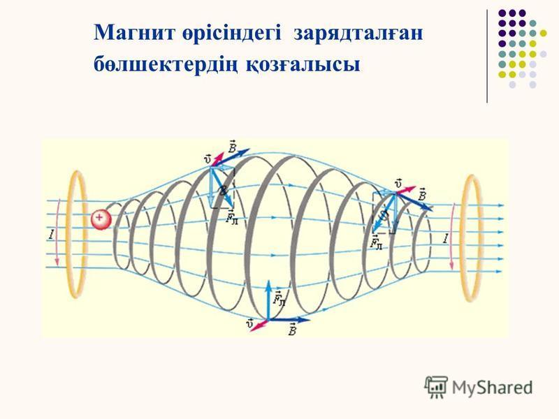 Магнит өрісіндегі зарядталған бөлшектердің қозғалысы Соңында винттік сызықпен жүретін қозғалысын аламыз, оның осі магнит өрісіне параллель. Винттік сызықтың адымы : h = υ || T = υ T cos Винттік сызықтың радиусы :
