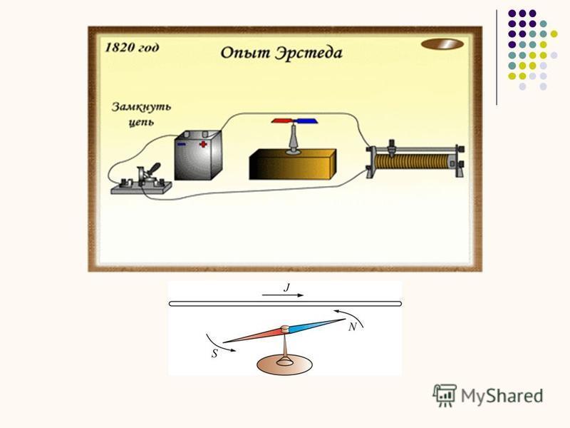 Дәріс жоспары 1. Магнит индукциясының векторы. 2. Био-Савар-Лаплас заңы. 3. Қарапайым жүйелердің магнит өрістерін есептеу. 4. Ампер күші. 5. Лоренц күші. 6. Магнит ағыны. 7. Магнит өрісі үшін Гаусс теоремасы. 8. Заттардағы магнит өрісі. 9. Ампер гипо