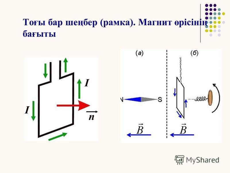 Магнит өрісінің ерекшеліктері Магнит өрісі қозғалыстағы заряд тарға ғана әсер етеді; Қозғалыстағы заряд тар магнит өрісін тудырады. Магнит өрісі тыныштықта тұрған заряд тарға әсер етпейді.