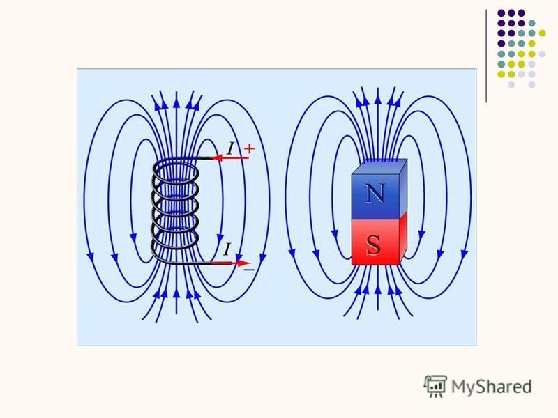 Тоғы бар шеңбер (рамка). Магнит өрісінің бағыты