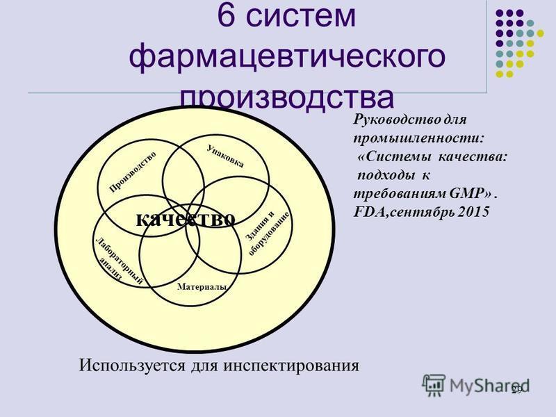 28 Роль системы качества Роль этой системы, прежде всего, в том, чтобы содействовать более эффективному внедрению правил GMP. Соответственно, при обследовании инспектора интересует не само по себе наличие системы качества, но соблюдение правил GMP