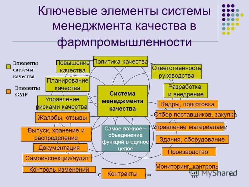 33 Система качества фармпроизводства- попытка простого объяснения Совокупность решений о том, как реализовать каждое требование GMP Объединение отдельных элементов GMP в единое целое Акцент на общий порядок, а не на личности Добавление некоторых элем