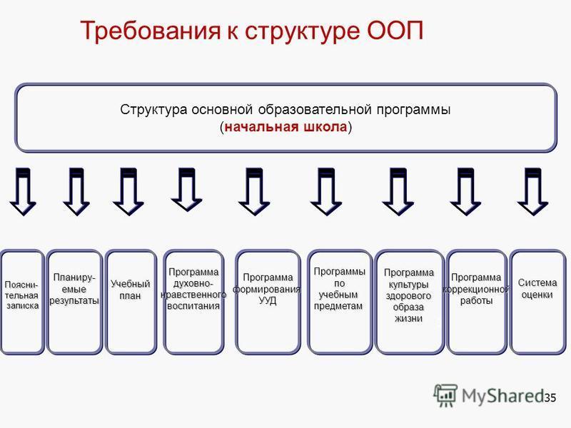 35 Требования к структуре ООП Структура основной образовательной программы (начальная школа) Планиру-емыерезультаты ПрограммакультурыздоровогообразажизниУчебныйплан ПрограммаформированияУУДПрограммадуховно-нравственноговоспитания Программыпоучебнымпр