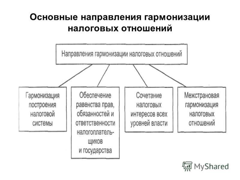 Основные направления гармонизации налоговых отношений
