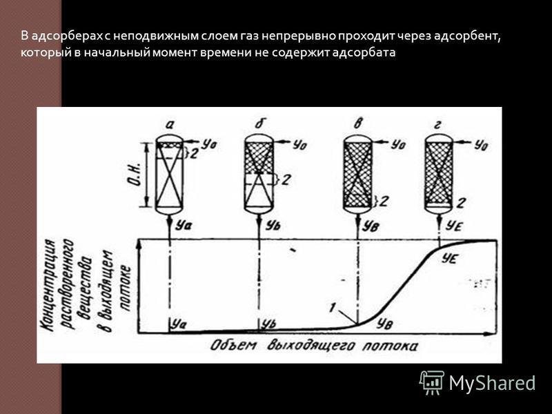 В адсорберах с неподвижным слоем газ непрерывно проходит через адсорбент, который в начальный момент времени не содержит адсорбата