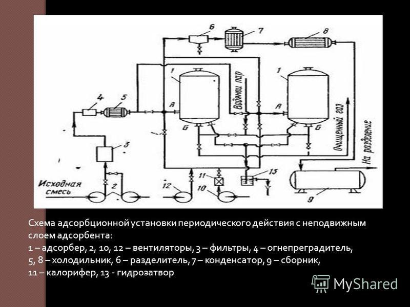 Схема адсорбционной установки периодического действия с неподвижным слоем адсорбента : 1 – адсорбер, 2, 10, 12 – вентиляторы, 3 – фильтры, 4 – огнепреградитель, 5, 8 – холодильник, 6 – разделитель, 7 – конденсатор, 9 – сборник, 11 – калорифер, 13 - г