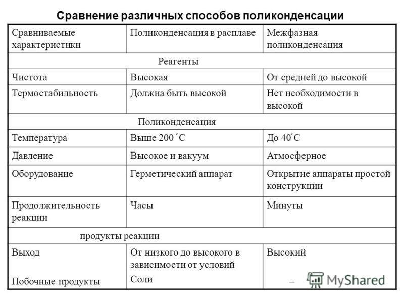 Сравнение различных способов поликонденсации Сравниваемые характеристики Поликонденсация в расплаве Межфазная поликонденсация Реагенты Чистота ВысокаяОт средней до высокой Термостабильность Должна быть высокой Нет необходимости в высокой Поликонденса