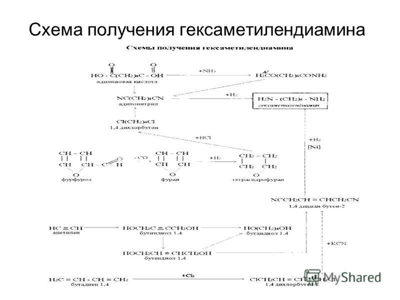 Схема получения гексаметилендиамина